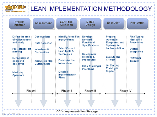 LEAN-IMPLEMENTER-METHODOLOGY-ictroi