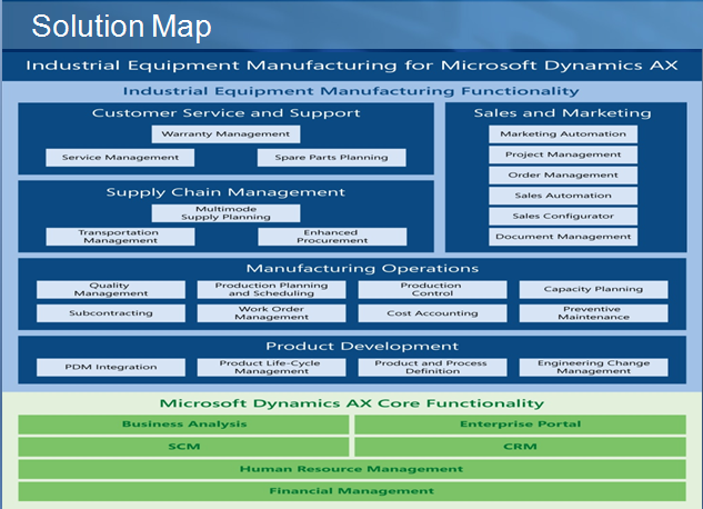 solution map equiriment manufacturing, ictroi.com