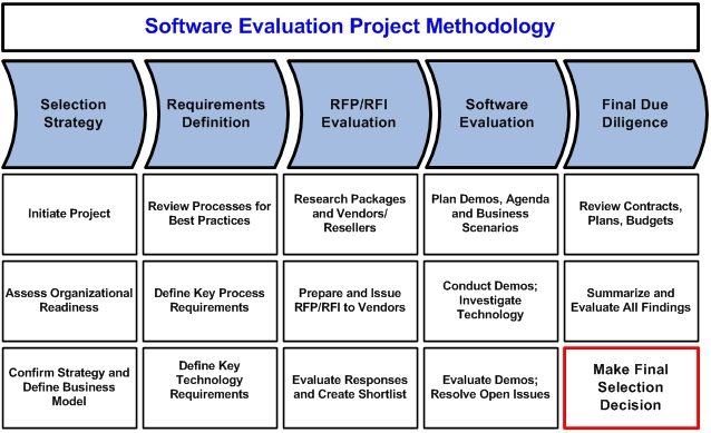software_evaluation_project_methodology